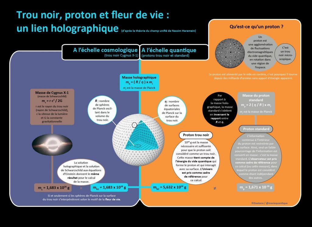 proton-et-masse-holographique