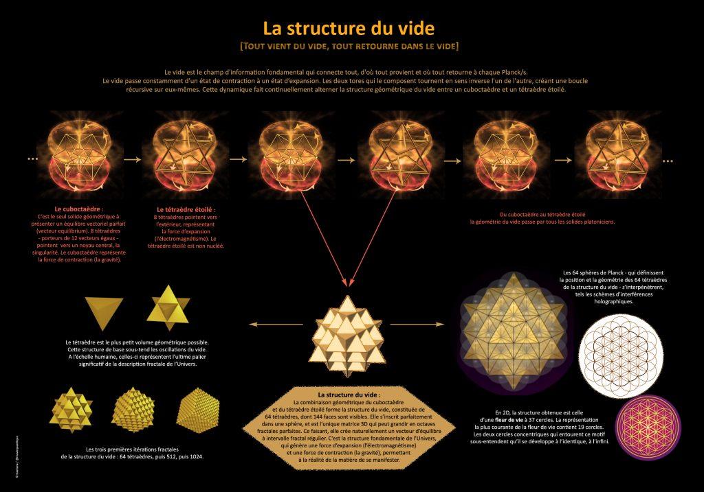 la-structure-du-vide