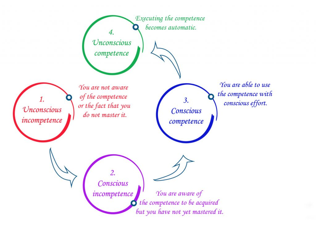 from-unconscious-incompetence-to-unconscious-competence