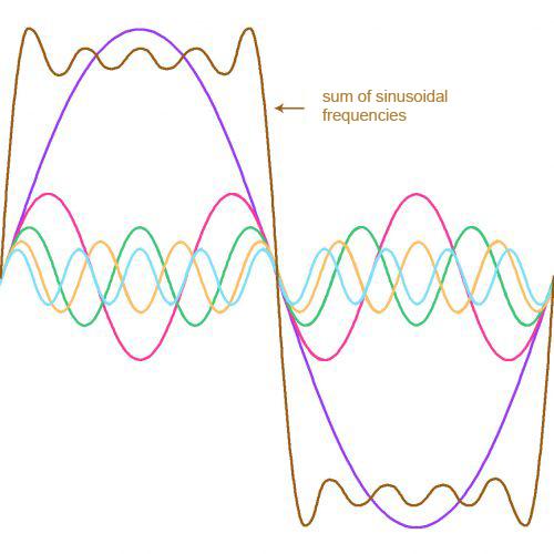 Fourier-transforms
