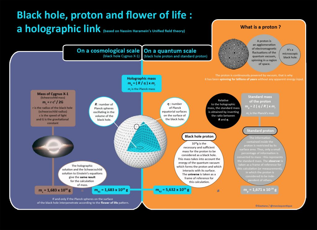 proton-and-holographic-mass